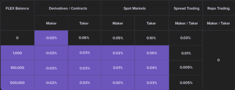 CoinFLEX Trading Fee Table