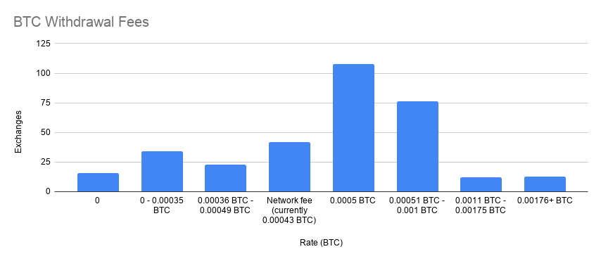 BTC Withdrawal Fees Q4 2020