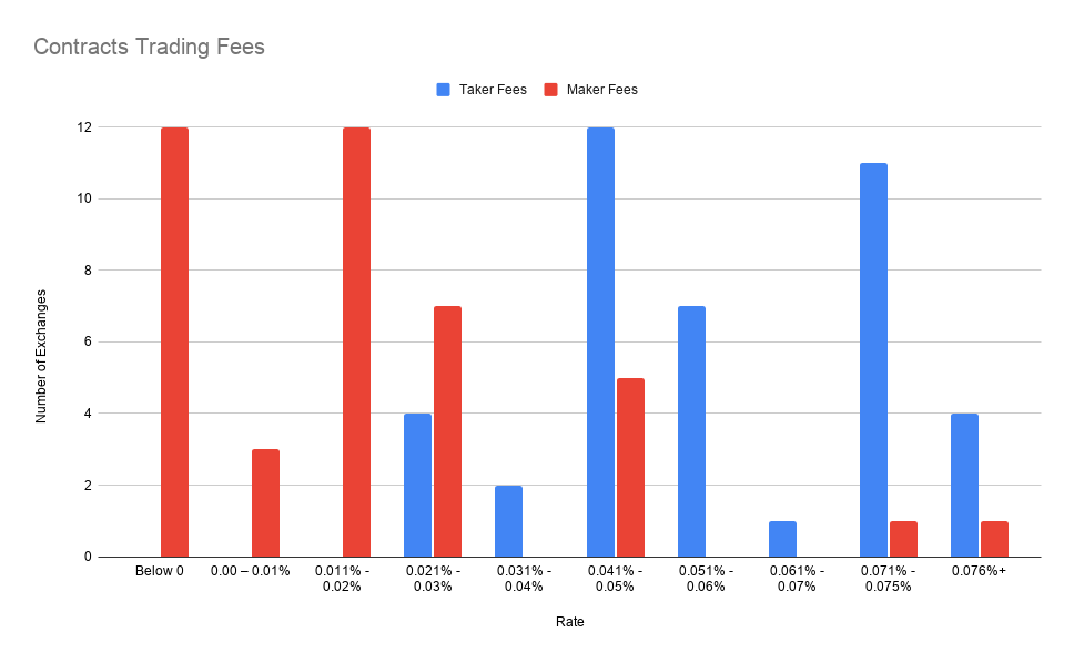 Contracts Trading Fee Q4 2020
