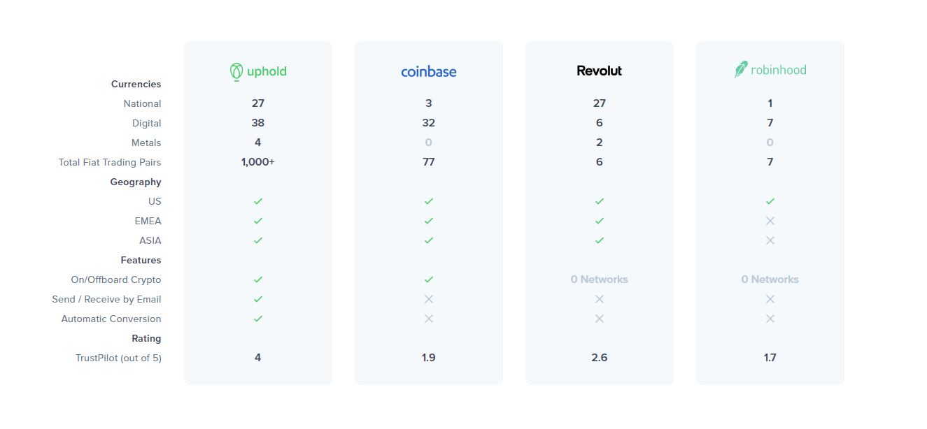 Uphold Comparison Table