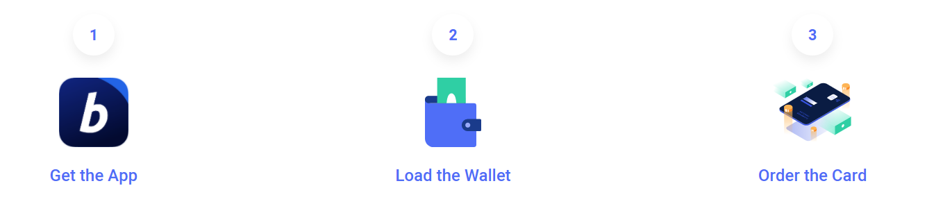 Bitpay Card Process