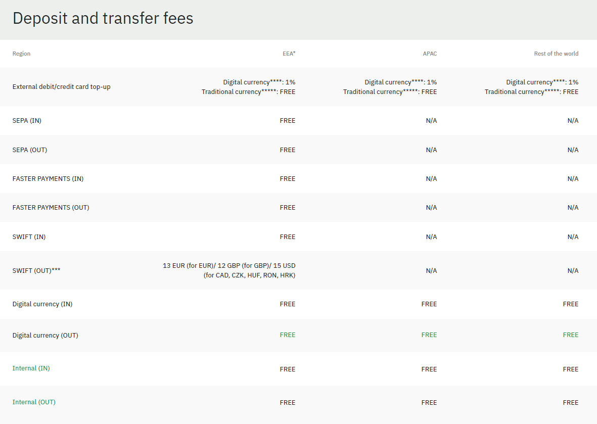 Wirex Card Deposit and Transfer Fees