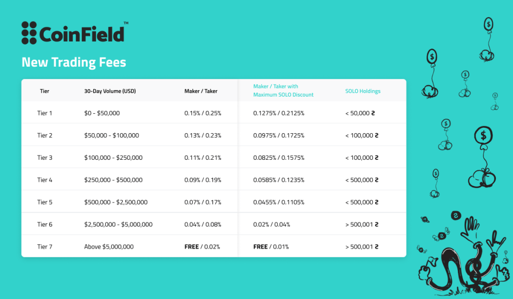 CoinField New Trading Fees