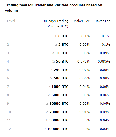 Changelly Pro Trading Fee Discounts