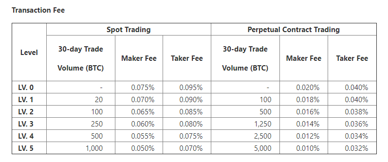 Mexo Exchange Trading Fee Discounts