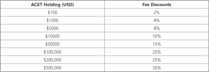 ACDX Trading Fee Discounts