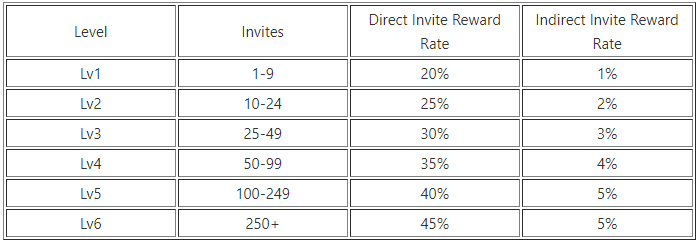 Xtheta Global Referral Levels