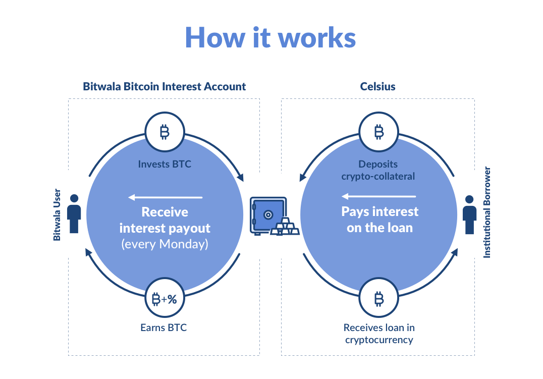 Bitwala Bitcoin Interest Account Infographic