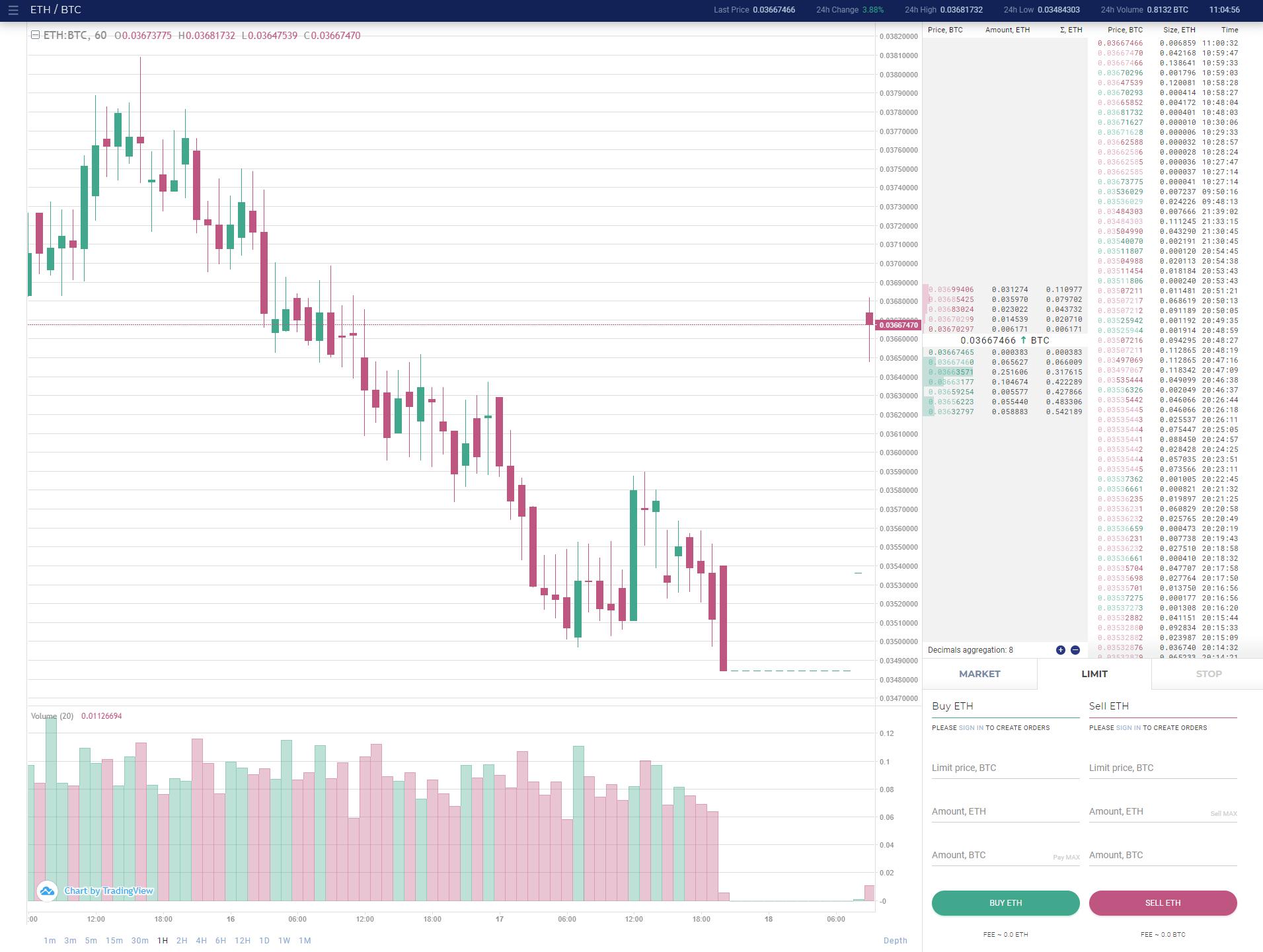 Einax Trading View