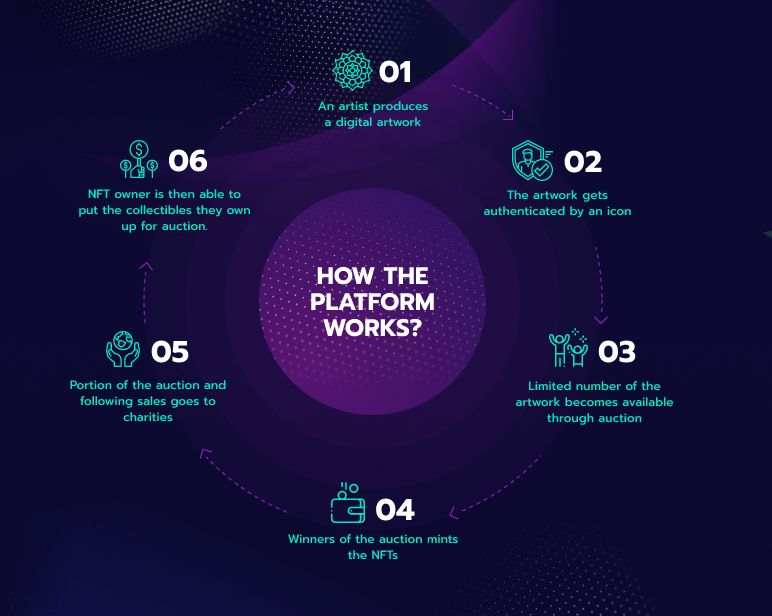 Ethernity Marketplace How it Works