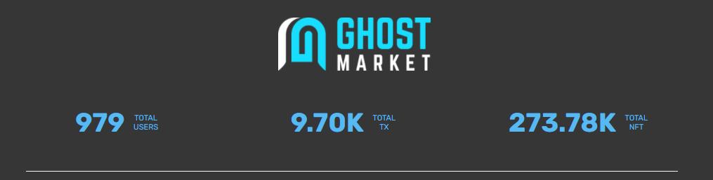 Ghost Market Statistics