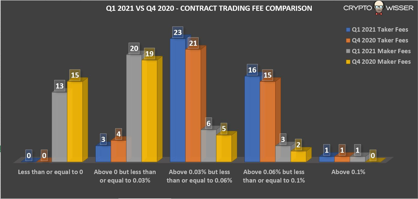 Q1 2021 Contract Trading Fee Comparison