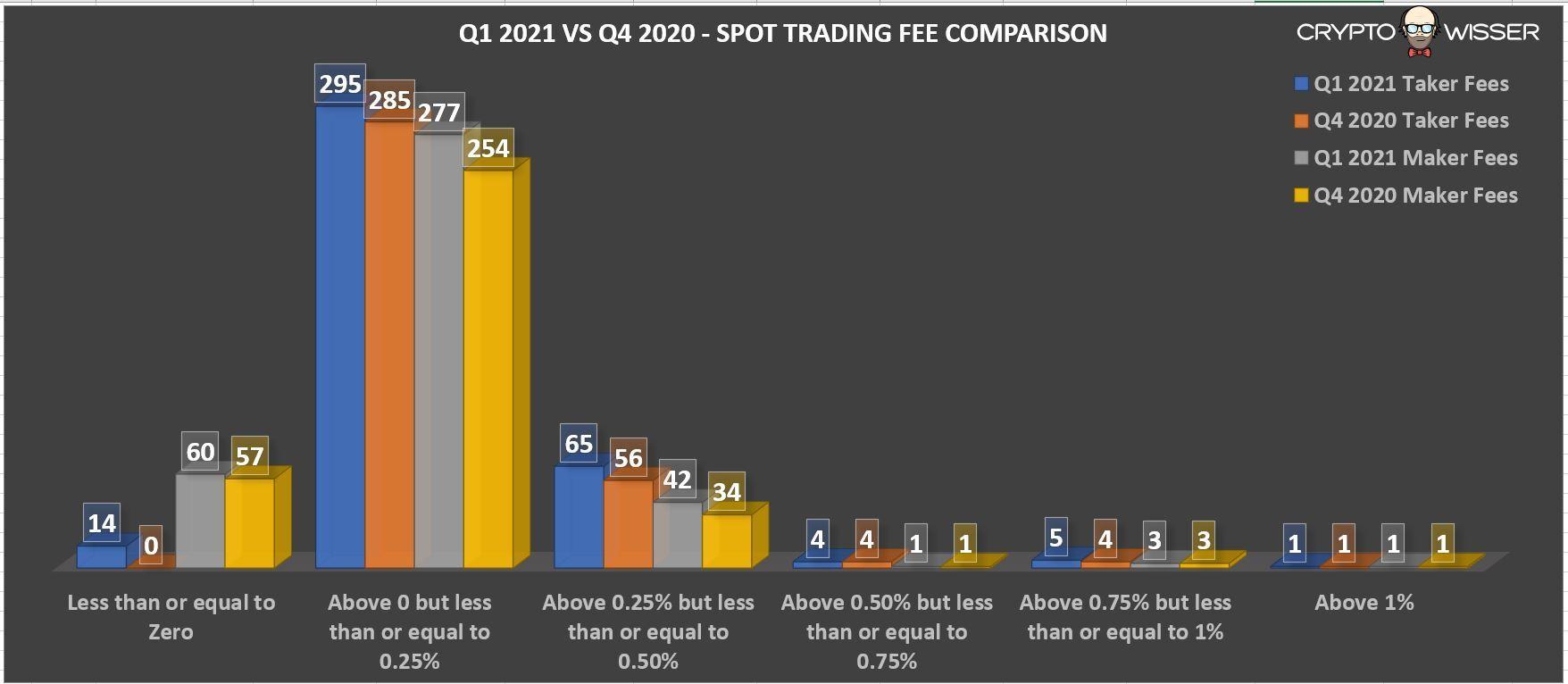 Q1 Spot Trading Fee Comparison
