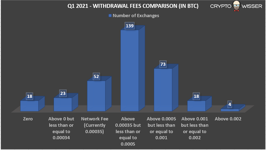 Q1 2021 Withdrawal fee in BTC