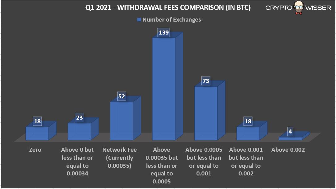 Q1 2021 Withdrawal fee in BTC