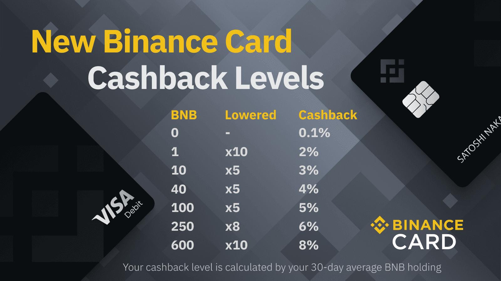 Binance Card Cashback Levels Updated