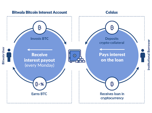 Bitwala Bitcoin Interest Account 2