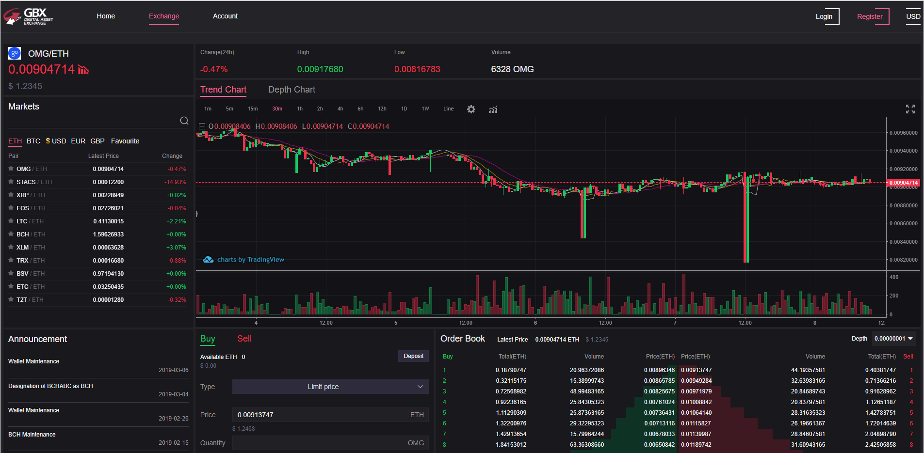 GBX Digital Asset Exchange Trading View