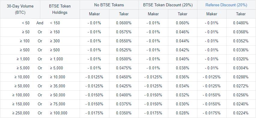Spot Trading Fee discounts