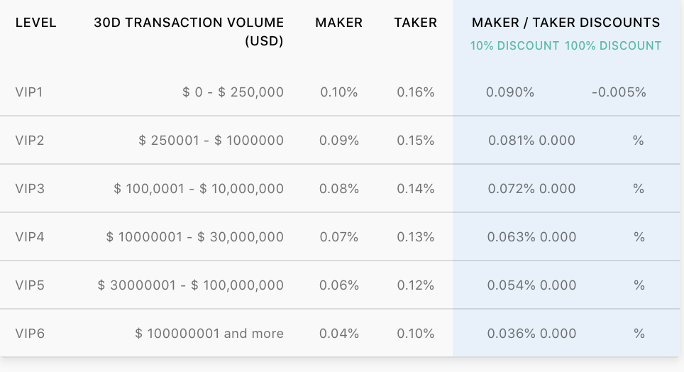 Crypto.com Trading Fee Discount Table