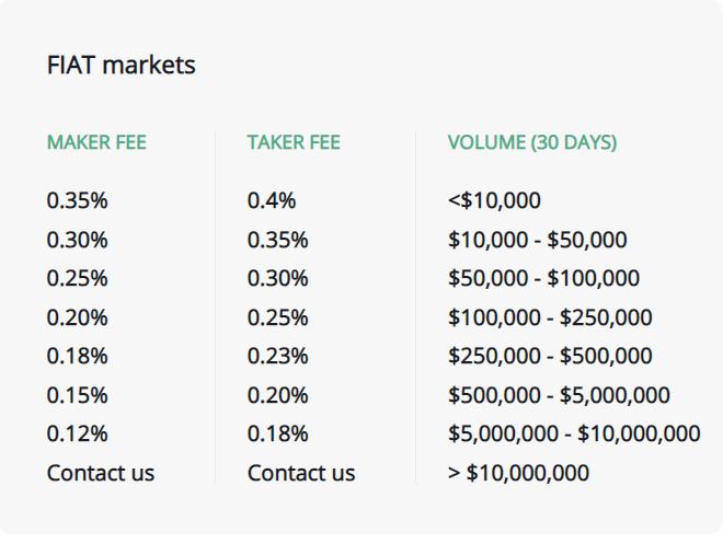 B2BX Trading Fee Discounts Crypto to Fiat
