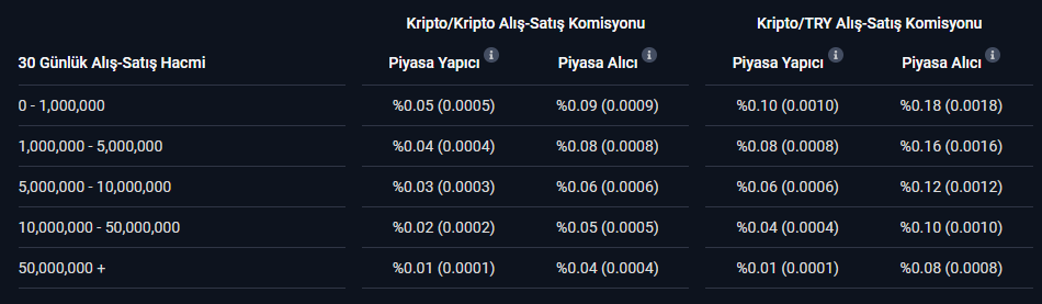BTCTurk Trading Fee Discounts