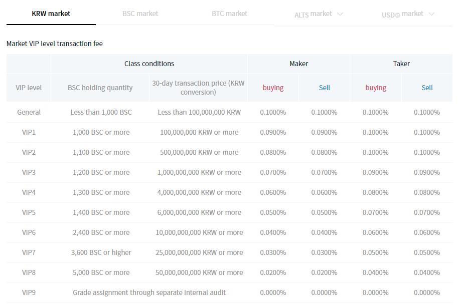 Bitsonic Trading Fee Discounts