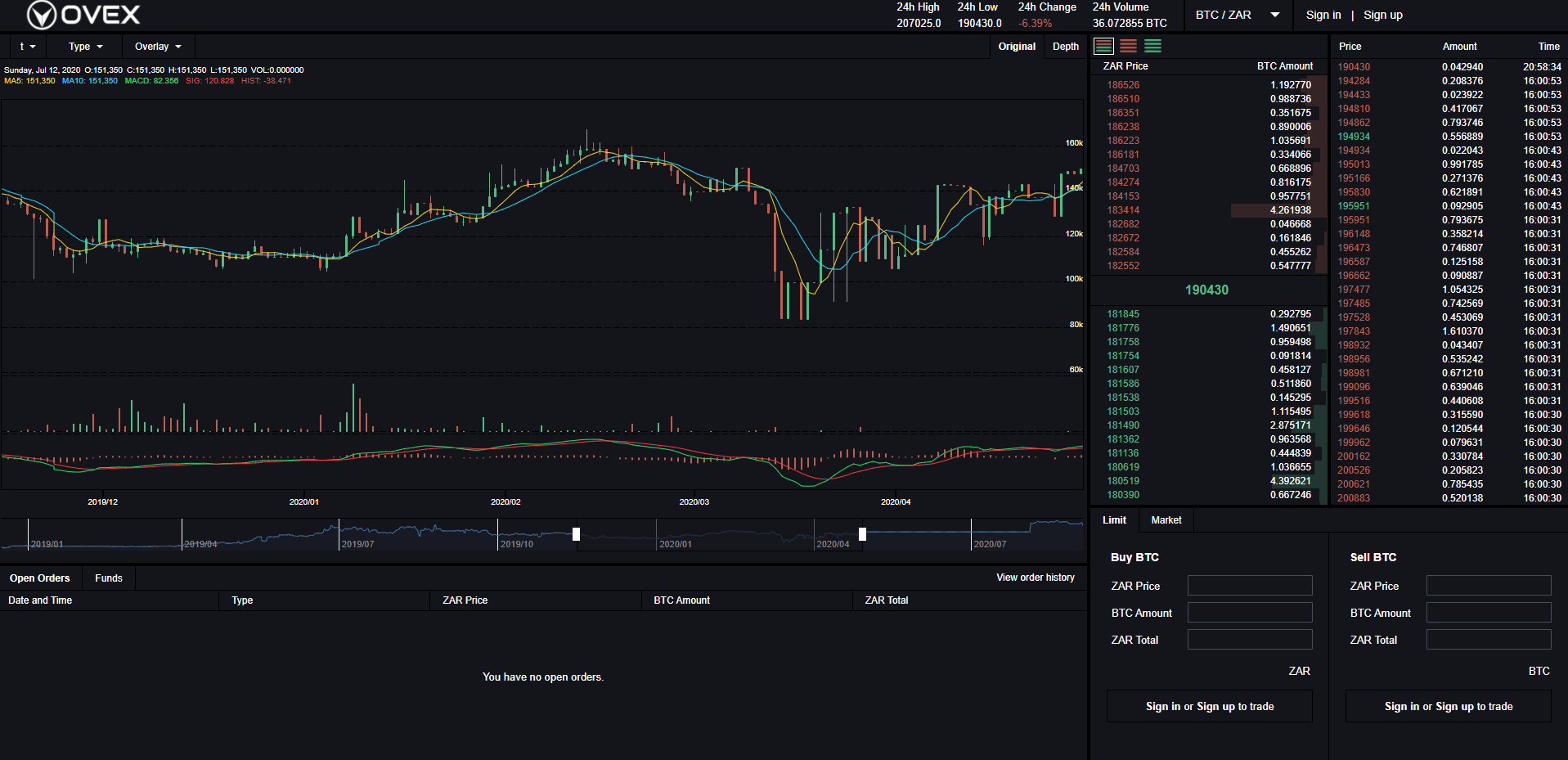 OVEX Trading View