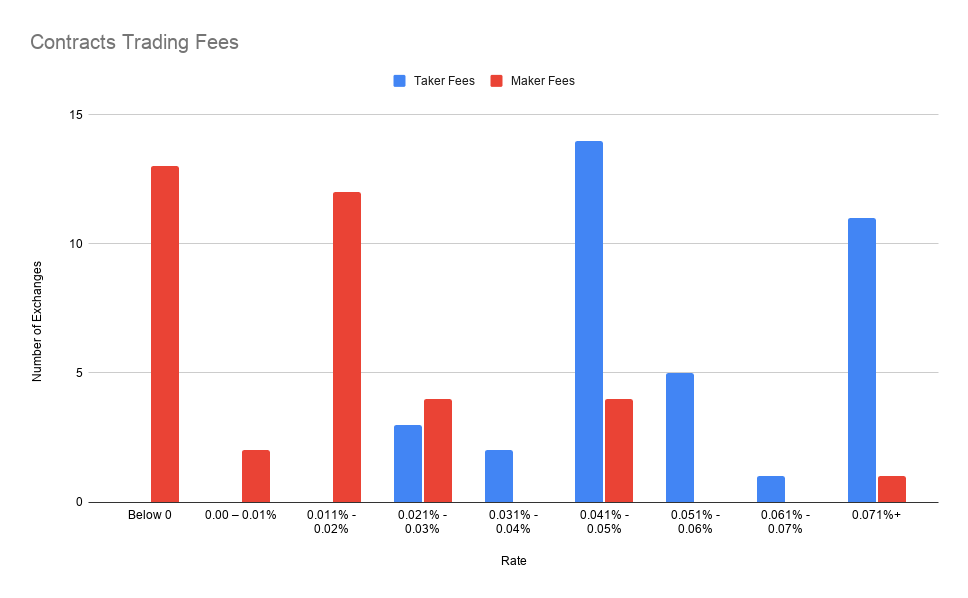Contracts Trading Fee Bar Chart