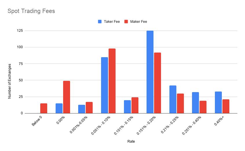 Spot Trading Fees Bar Chart