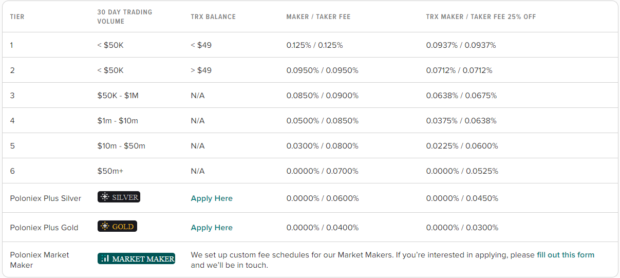 Poloniex Trading Fee Discounts Table Updated November 2020
