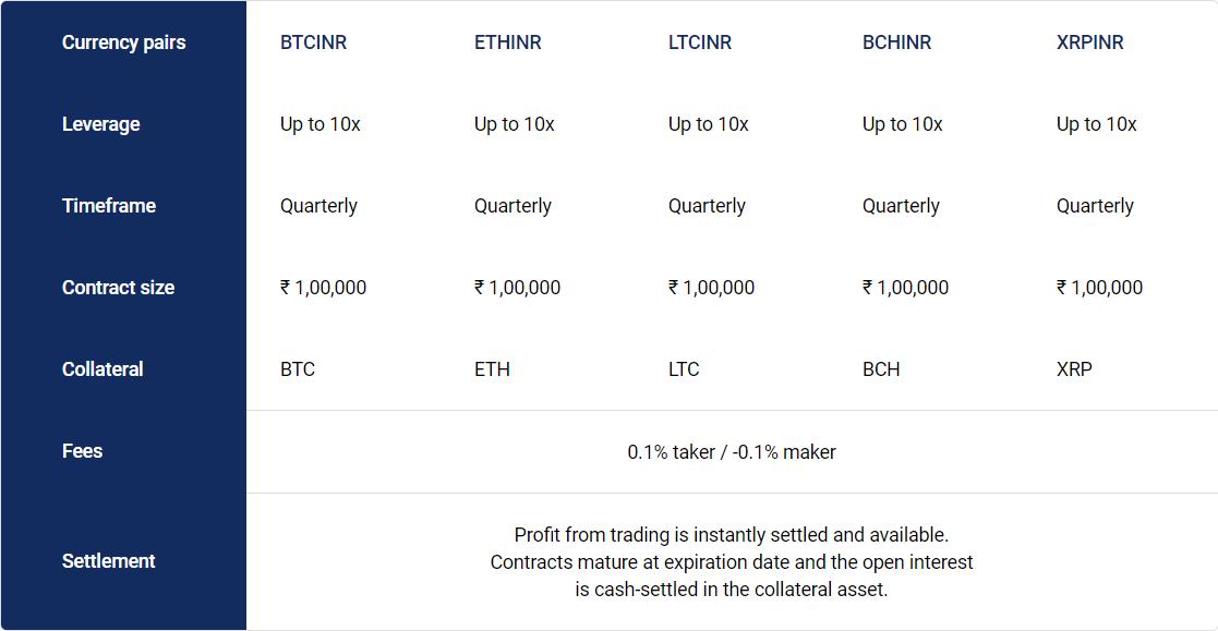 Bitex.com Futures Offering