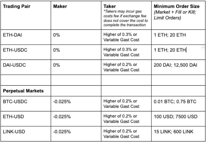 Dydx Trading Fee Table
