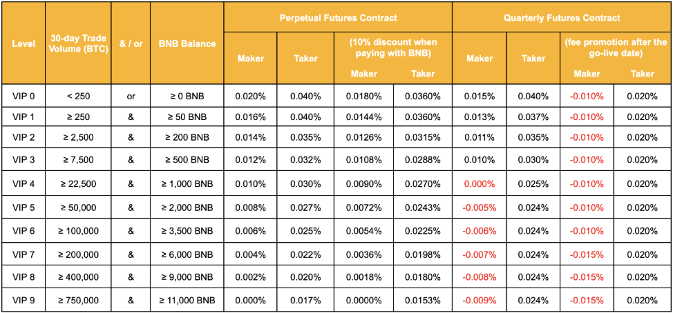 Binance Futures Fees