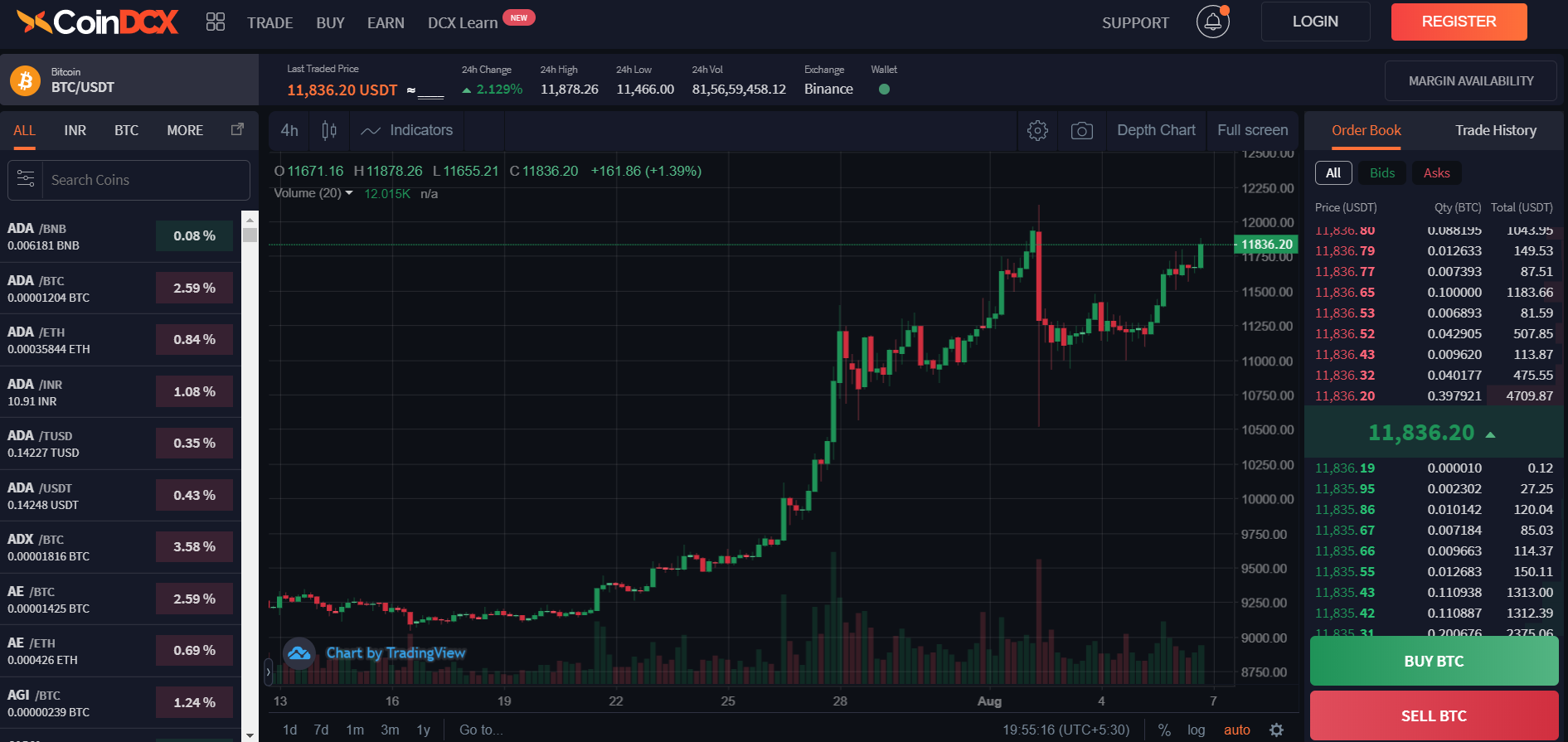 CoinDCX Trading View