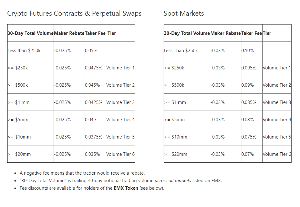 EMX Trading Fee Discounts