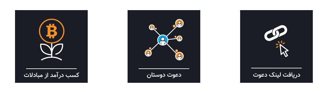 EXIR Exchange Referral Program