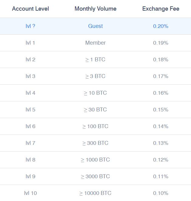 Easybit Trading Fee Discounts