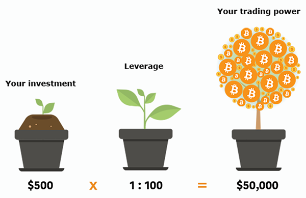 Trade Bitcoin with Leverage Development