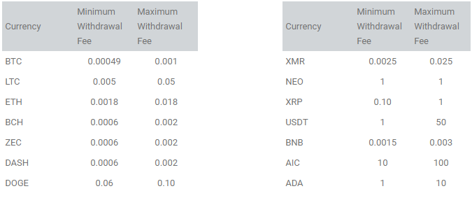 iCE3 Withdrawal Fee Table
