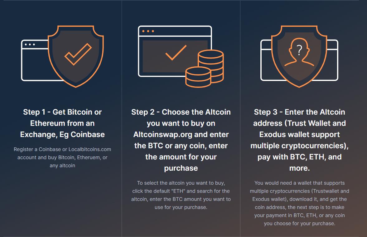AltcoinSwap How it Works