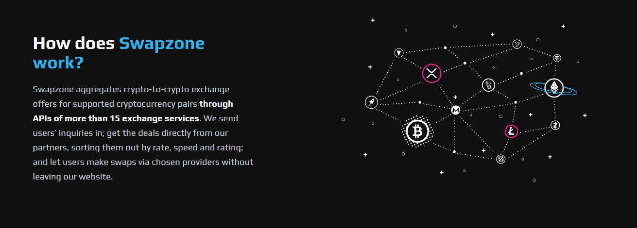 Swapzone.io How Does it Work