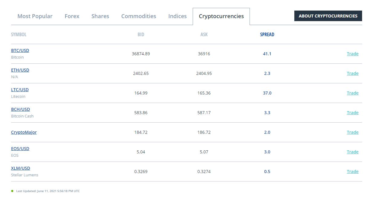 FXCM Markets Crypto Spread