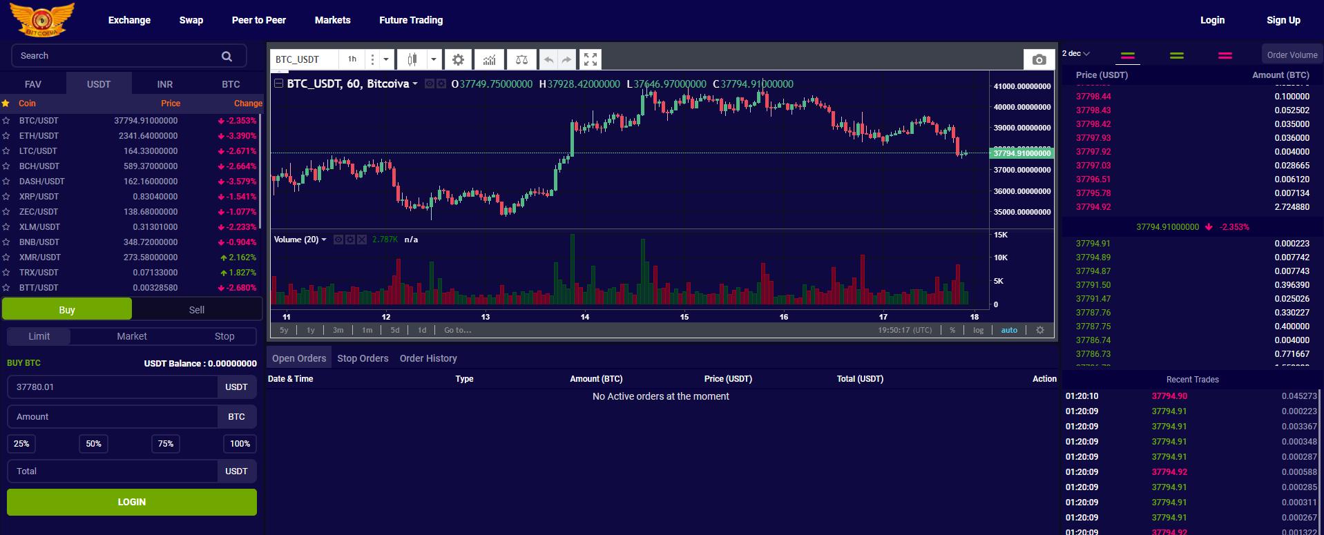 Bitcoiva Trading View
