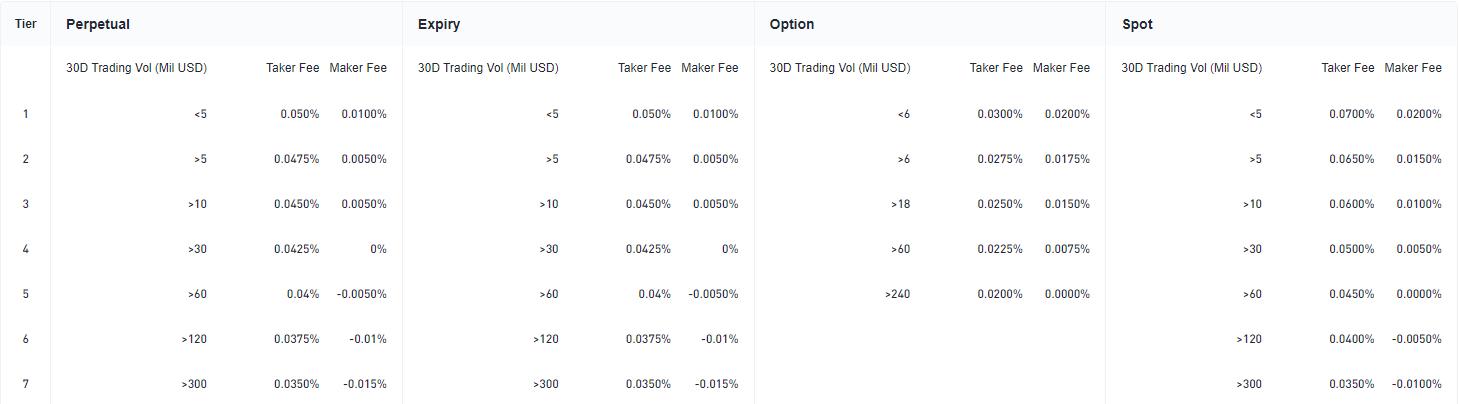 Bit.com Exchange Trading Fee Discounts