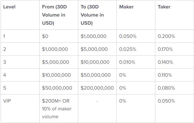 dYdX Trading Fee Discounts
