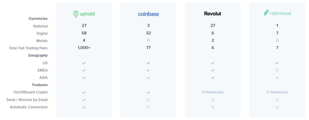 Uphold Exchange Comparisons