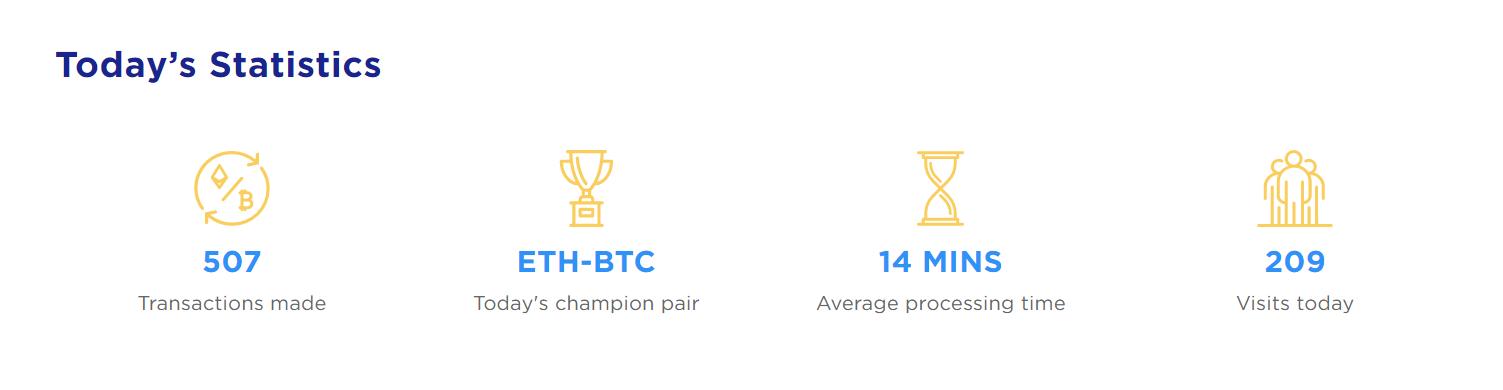 ChangeHero Statistics 27 August 2021