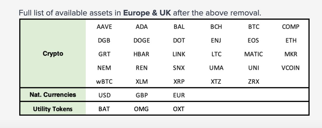 Uphold Limited List of Cryptocurrencies UK and Europe
