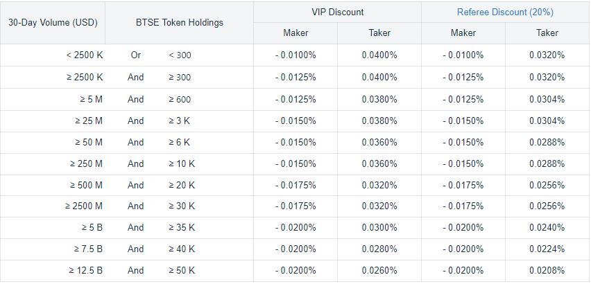 BTSE Exchange Trading Fee Discounts Futures